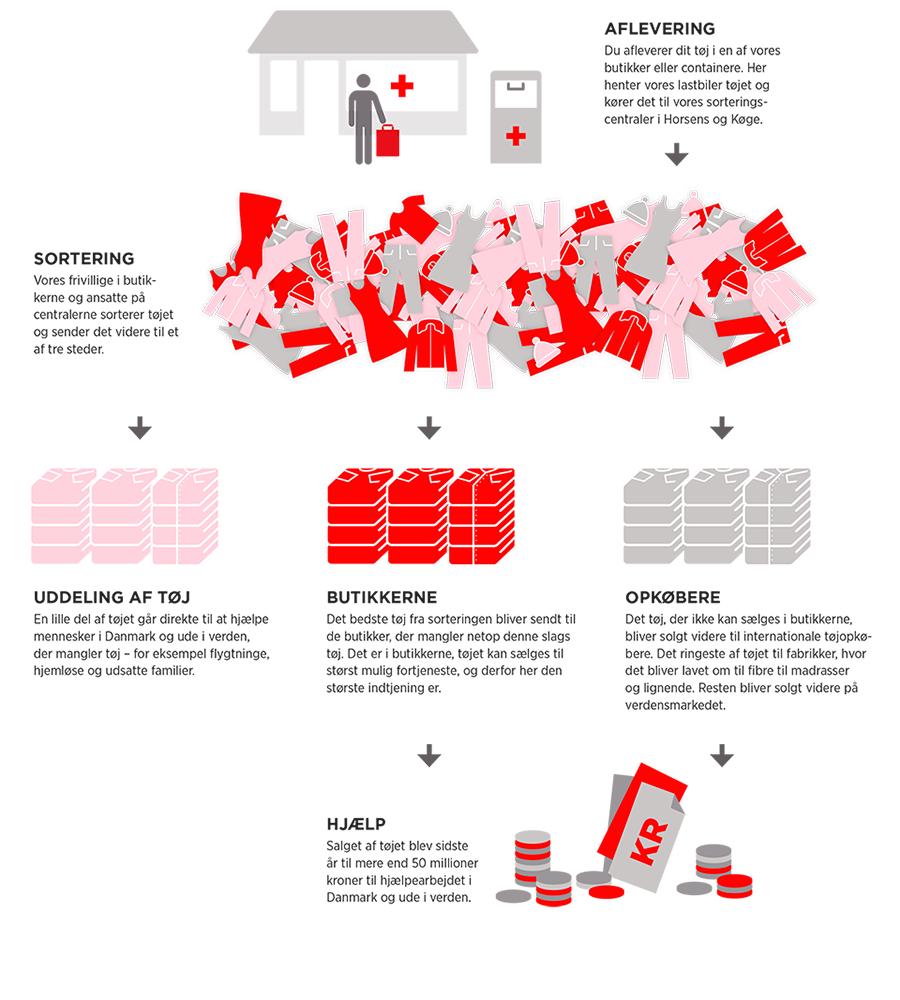 Røde Kors genbrug København